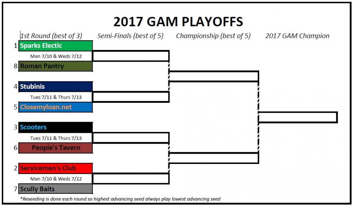 2017 Playoffs Results (updated daily)